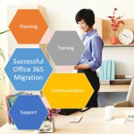 A Simple Formula for successful Office 365 migration