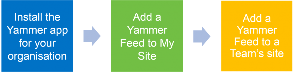 Office 365 Yammer Integration