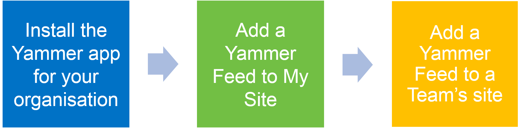 Sharepoint integration with yammer - Yammer office 365 integration ...