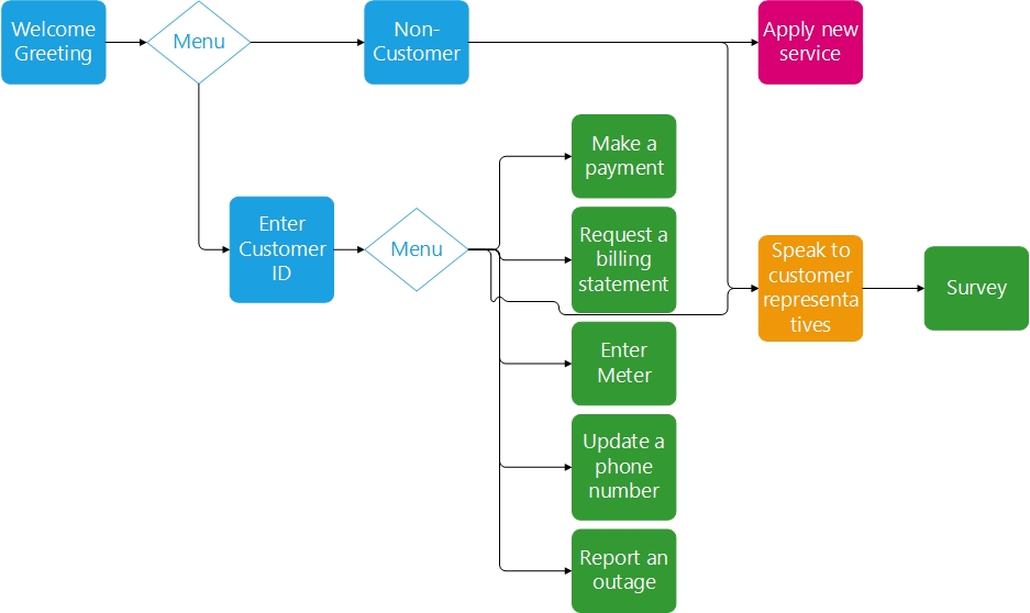 Integrated IVR Solution for Utility