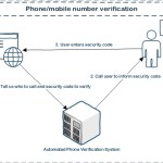 Phone Number Verification Service