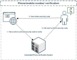 Phone Number Verification Service