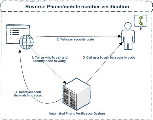 Automated Phone Reverse Verification