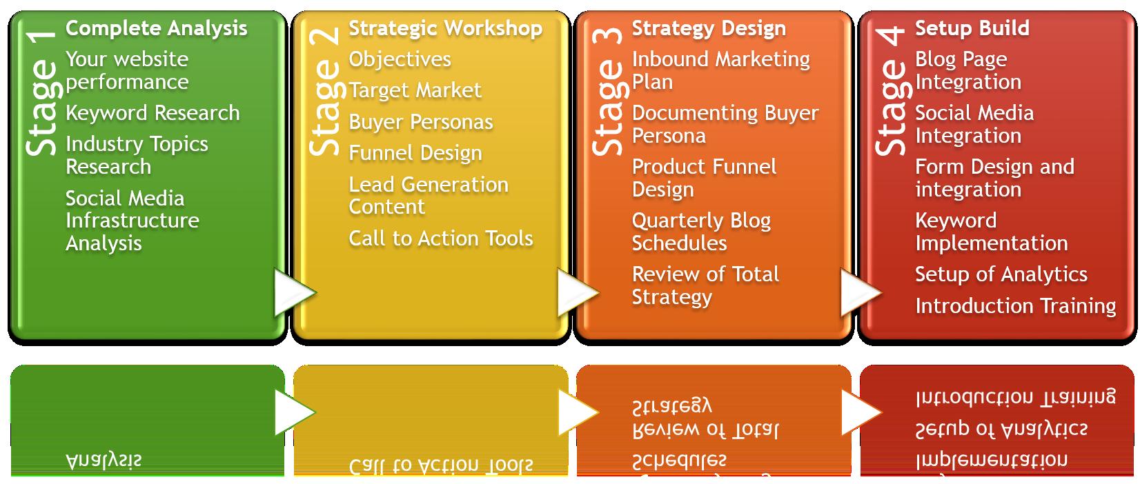 Inbound_Marketing_Launch_Program